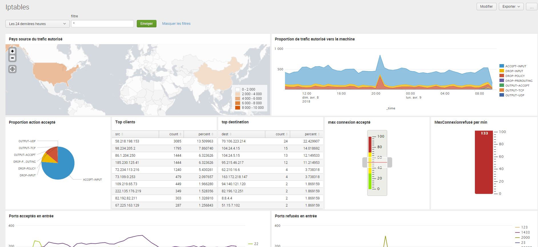 logs iptables dans Splunk - dashboard iptables